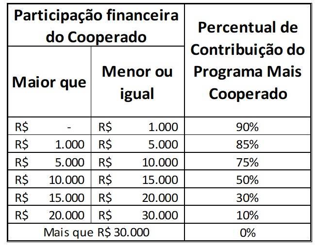 Cálculo da participação financeira do cooperado